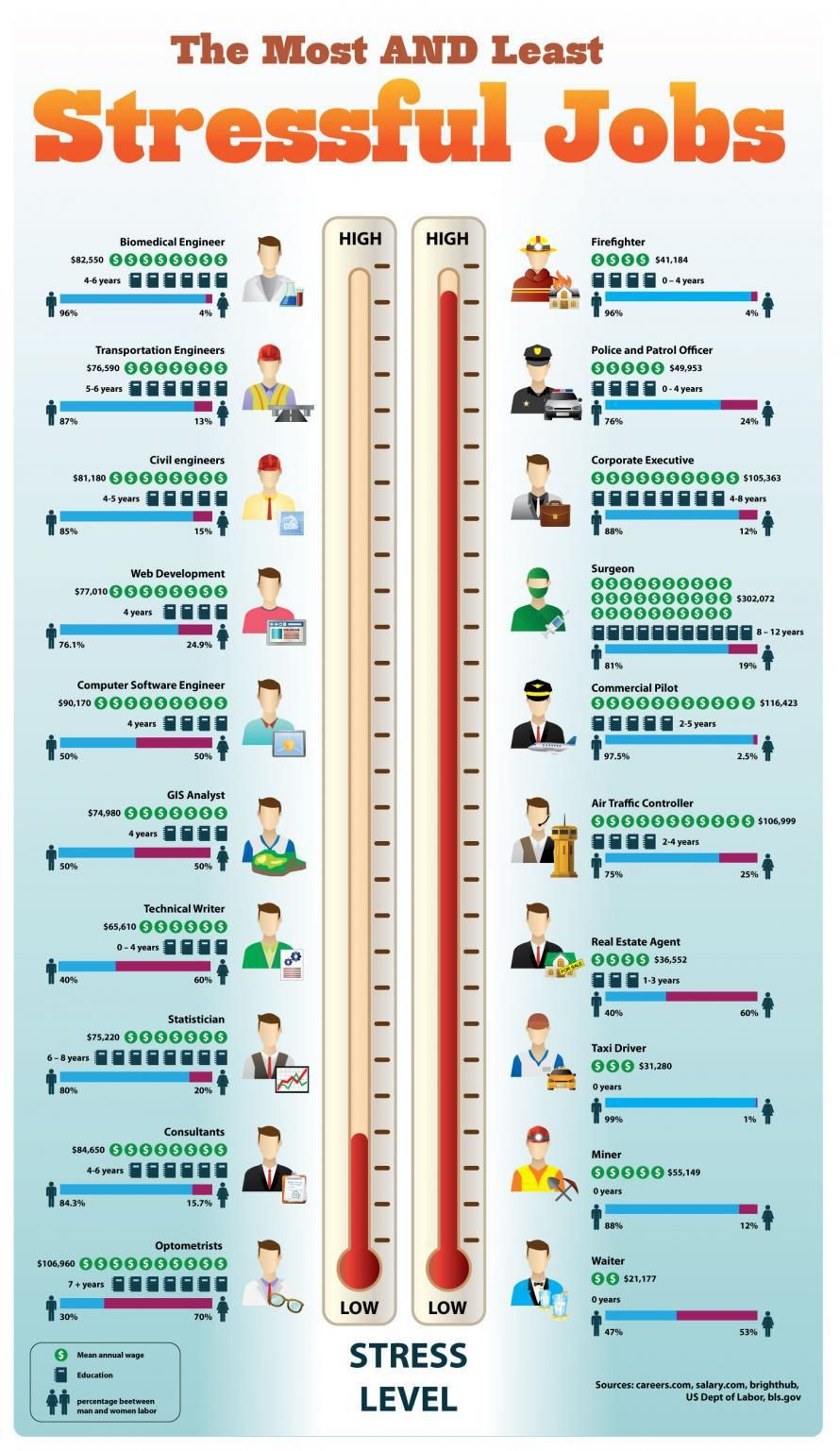 The Most And Least Stressful Jobs Infographic Infographic List Most Stressful Jobs Stressful Job Job Career