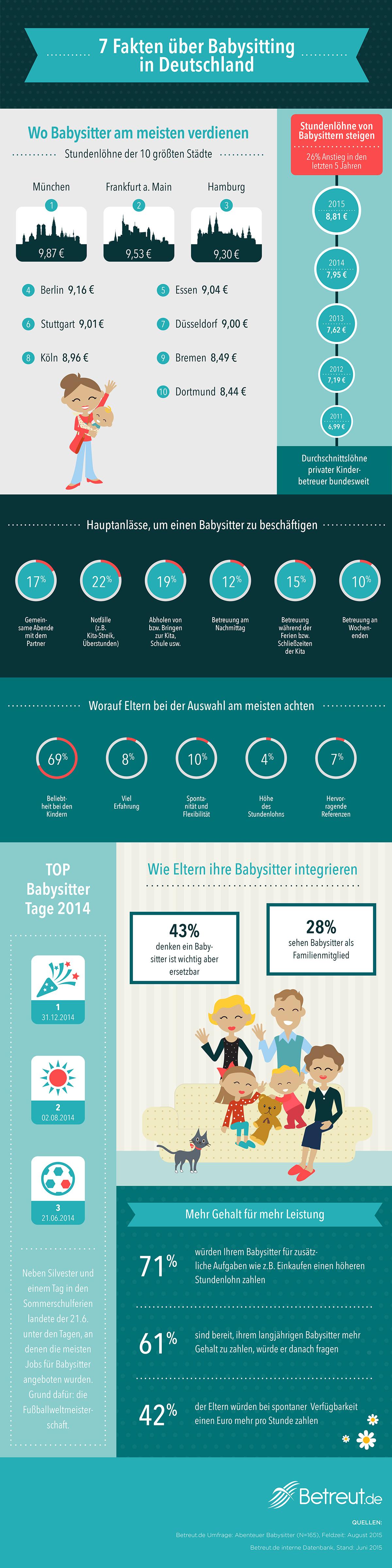 Stundenlöhne, Auswahlkriterien und die häufigsten Anlässe, einen Babysitter zu engagieren: Wir haben einige wissenswerte Fakten zum Thema Babysitting in einer Infografik zusammengestellt.