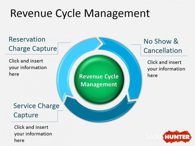 Revenue Management Cycle diagram for PowerPoint presentations - Sales Presentation Template