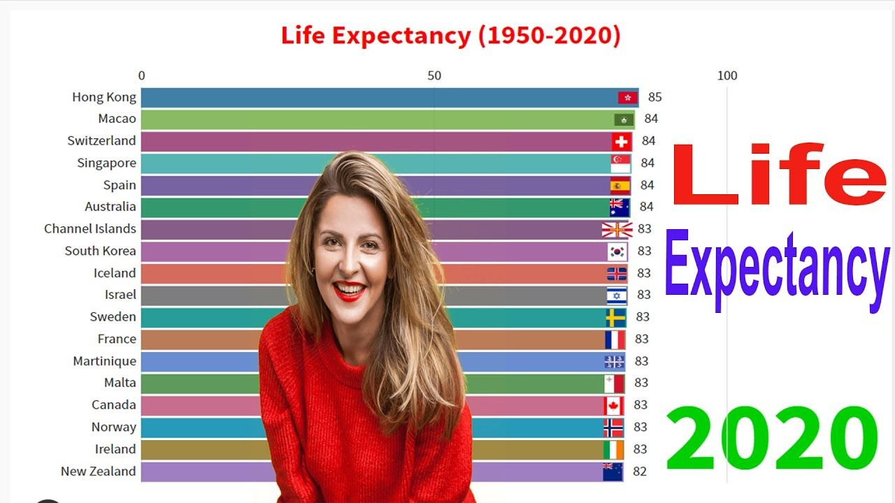 Top Countries With Highest Life Expectancy 1950 2020 Top Country Life Life Expectancy