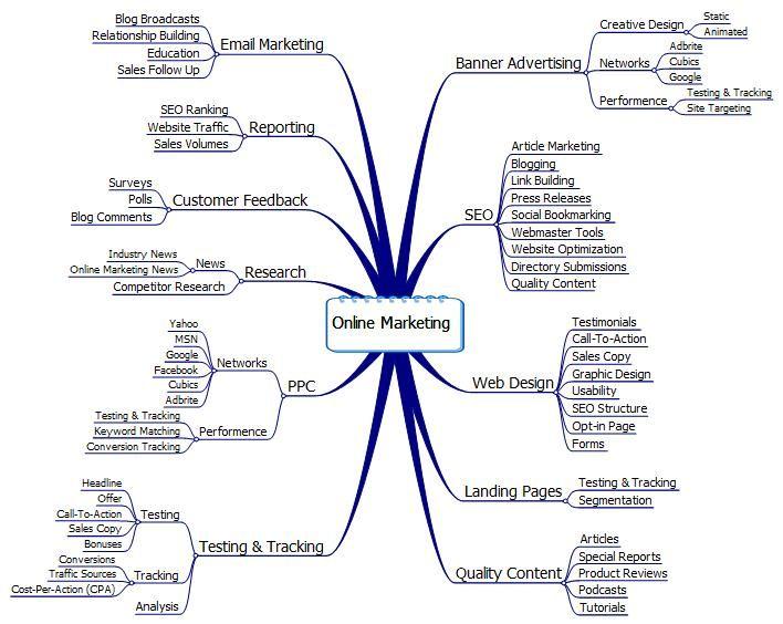 Online marketing mind map Search Engine Optimization Pinterest - copy blueprint social media marketing agency