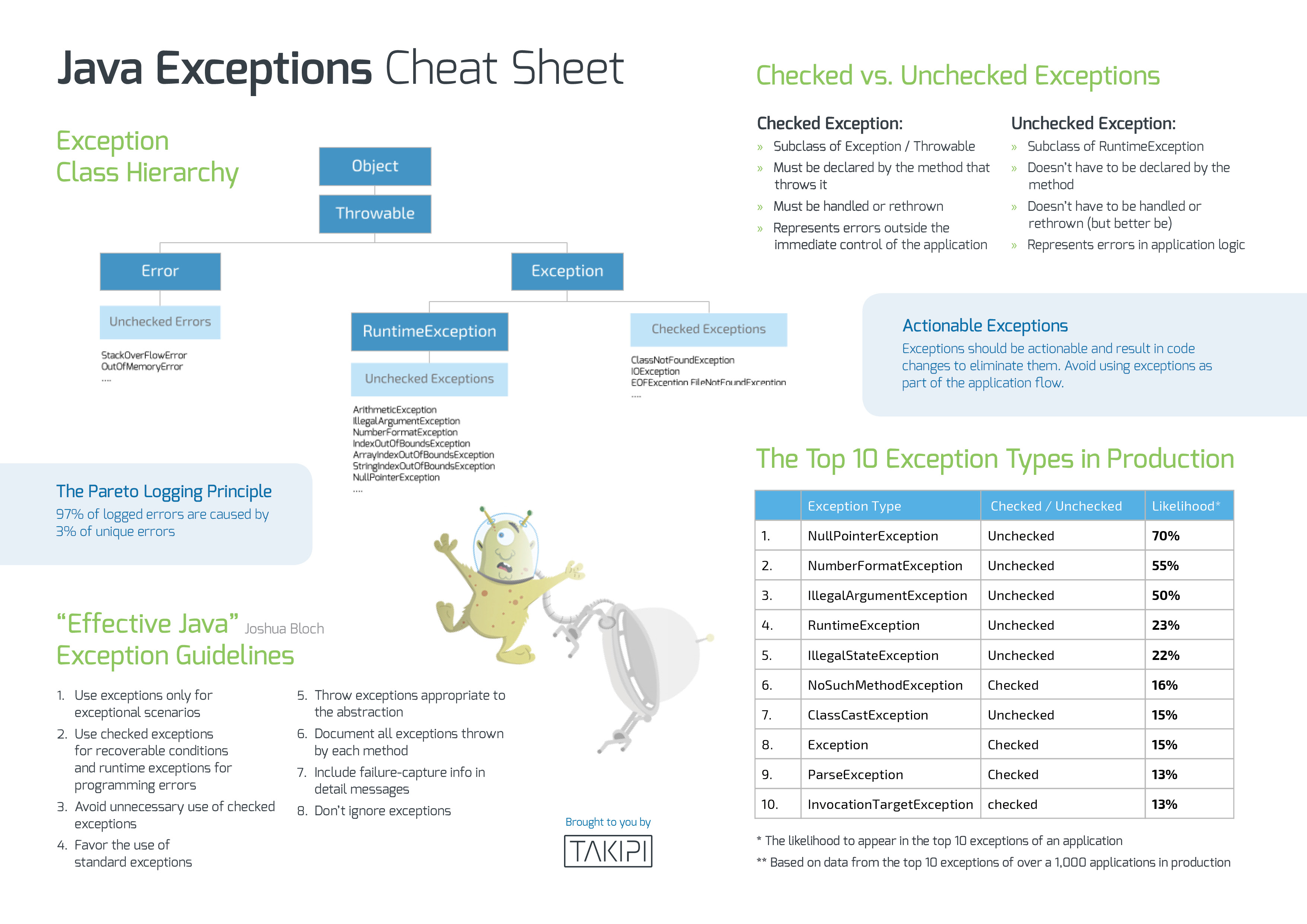 Java exceptions cheat sheet takipi blog it and management java cheat sheet baditri Gallery