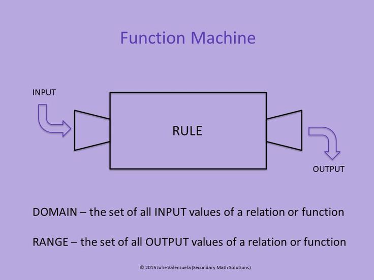 Function machine powerpoint a12b pinterest students math and this is a powerpoint presentation used to teach students about the function machine function rules inputoutput and domain range ccuart Images