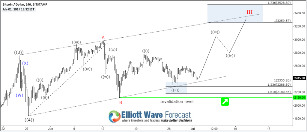 Next Elliott Wave Target For Bitcoin Btcusd Stock Charts Bitcoin Lending Site