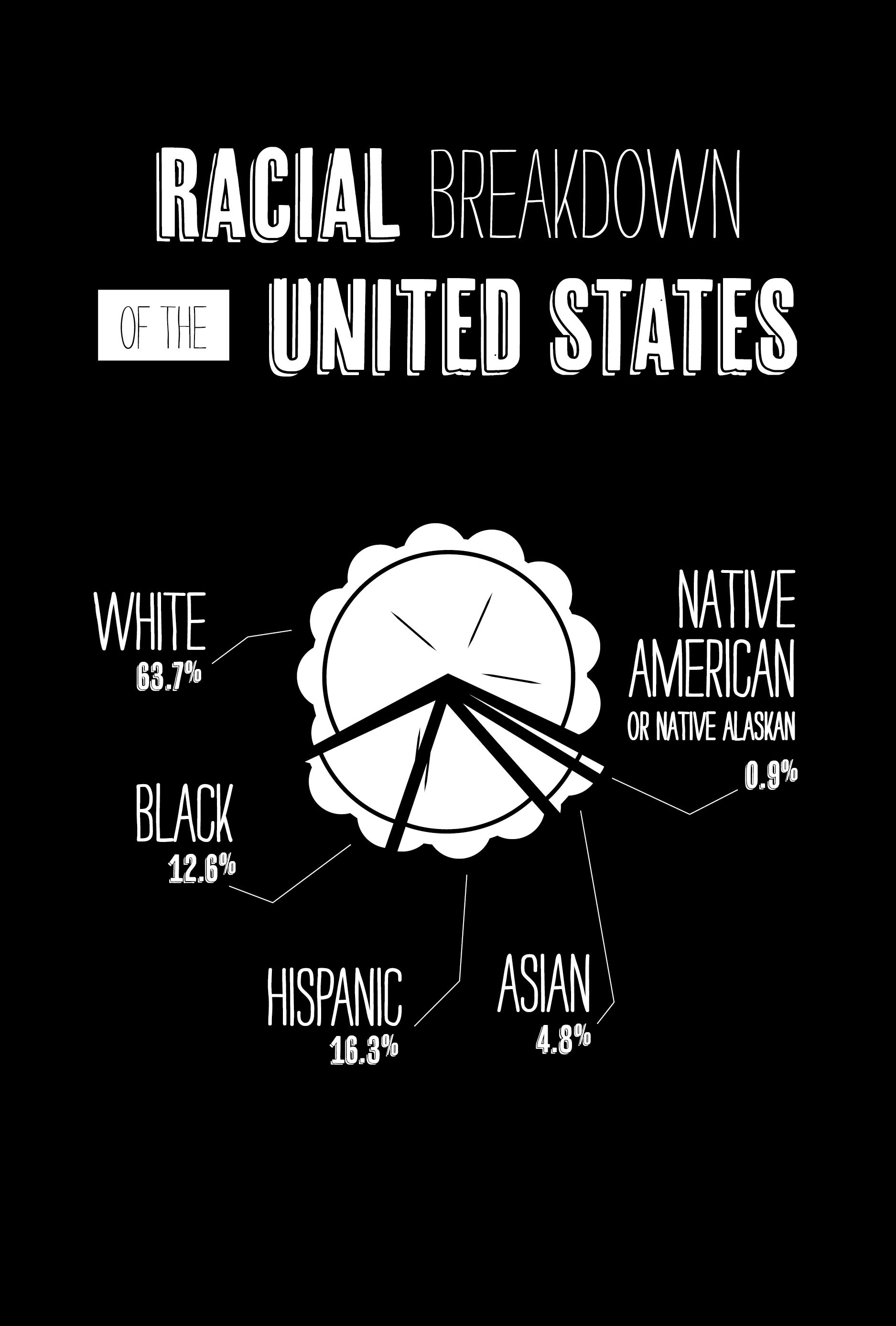 Racial demographics of the United States. Pop Culture