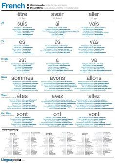 'Learn French - Common Verbs' Poster by linguaposta