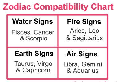 Zodiac signs matches for marriage