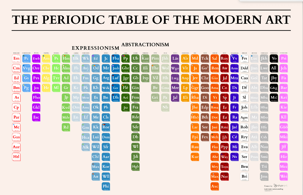 The periodic table of modern art classroom postersvisuals the periodic table of modern art urtaz Images