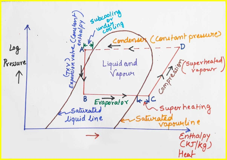 Refrigeration Vs Hvac The Hidden Agenda Of Refrigeration Vs Hvac Hvac Refrigeration And Air Conditioning Hvac System