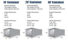 """it turns out not all containers are exactly the same size. A 20' container it turns out isn't a 20' container. Also, it's interesting that if you search for """"Shipping container dimensions or Shipping container sizes"""" you don't get a straight answer. The reason for that is that the ISO standard for container sets the external dimensions, but only a MINIMUM for internal dimensions. IF you look at the chart below you can see these two things. A 20' container is about an inch and a half short…"""