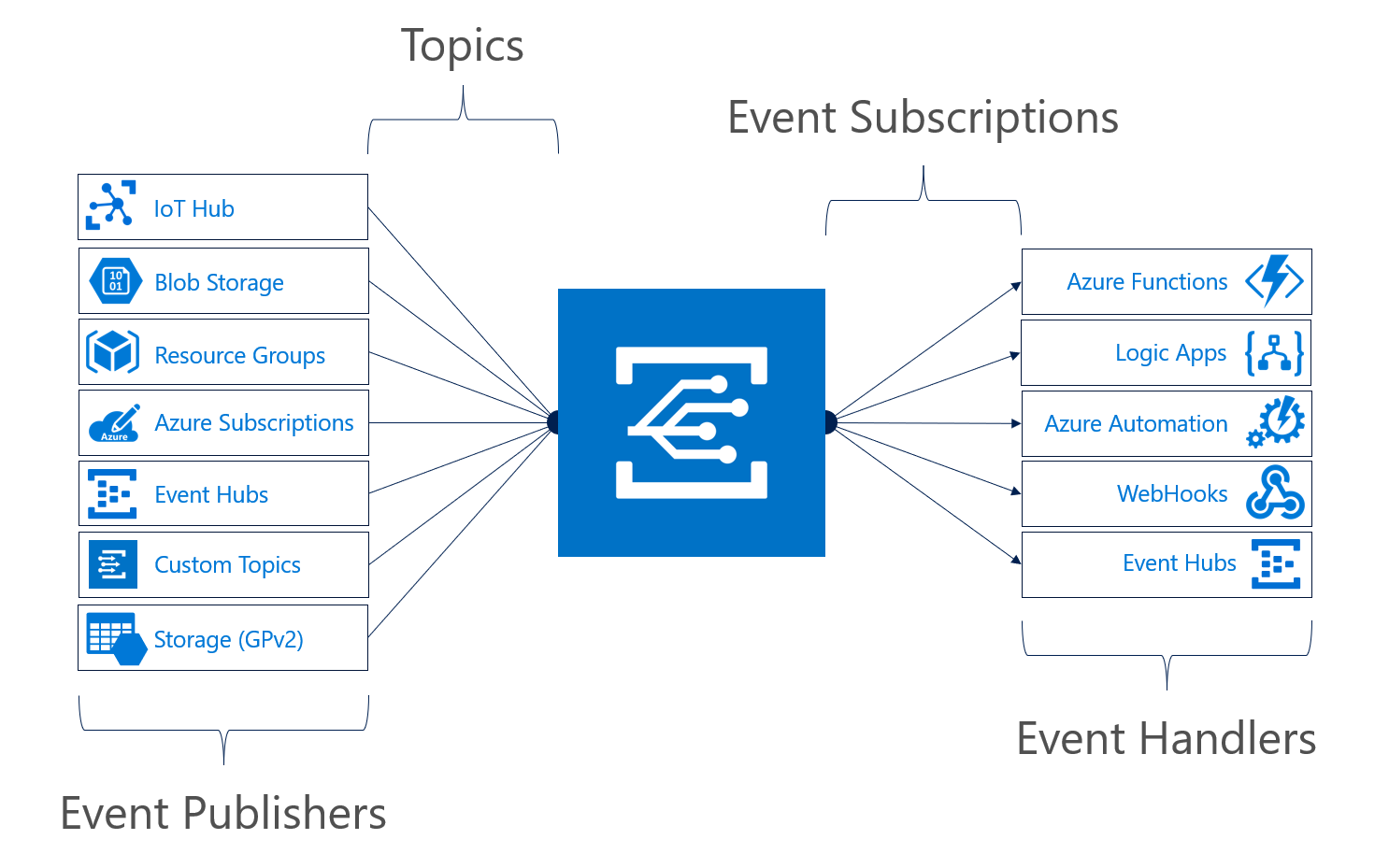 Announcing the general availability of Azure Event Grid