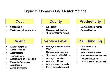 contact center planning and optimization skills - Google Search