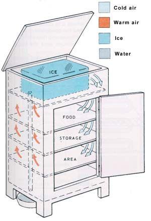 Ice Box HVAC Information - Heating and Refrigeration  sc 1 st  Pinterest & Ice Box HVAC Information - Heating and Refrigeration | Non ... Aboutintivar.Com