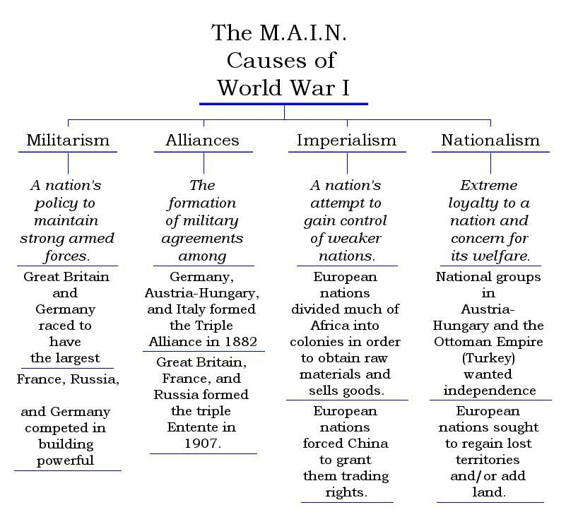 Pin By Amy House Lindeman On Homeschooling World War One Essay Education Cause Of The First