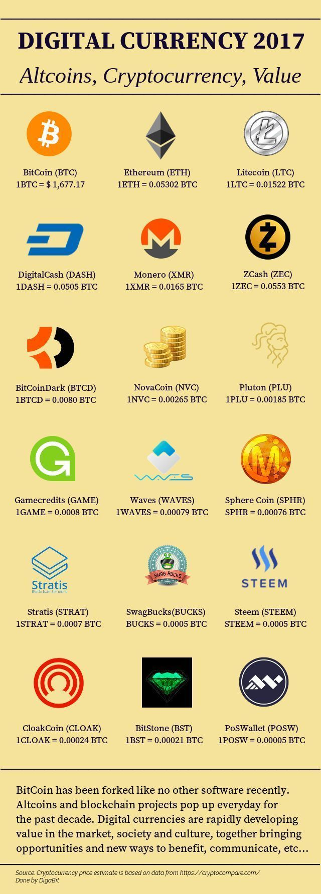 digital currency values