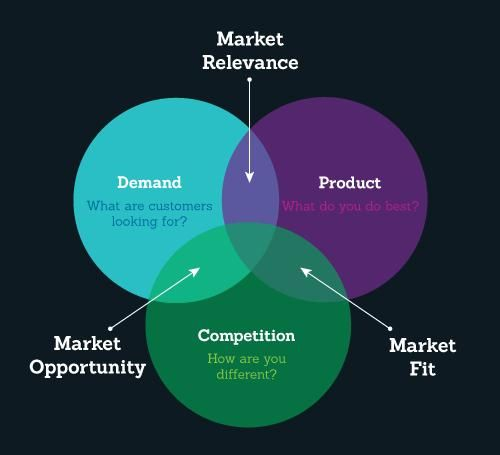 8 Practical Steps To Measure Product Market Fit For Your Saas Startup Hammad Akbar