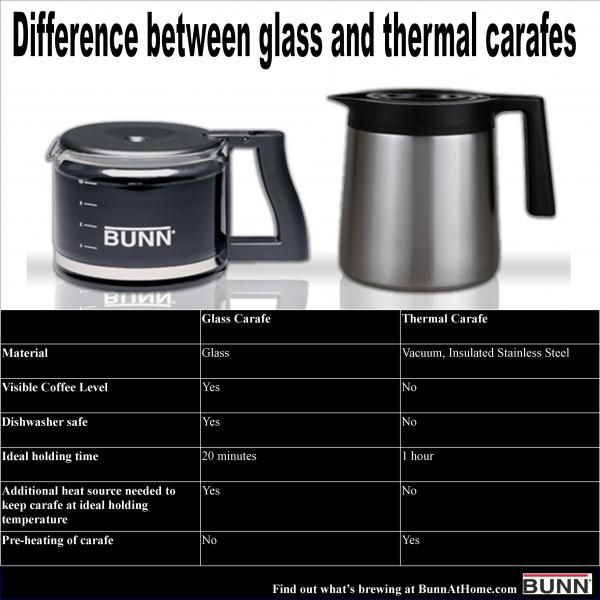 Comparison Chart Of Glass Vs Thermal Carafe Thermal Carafes Carafe Brewing Equipment