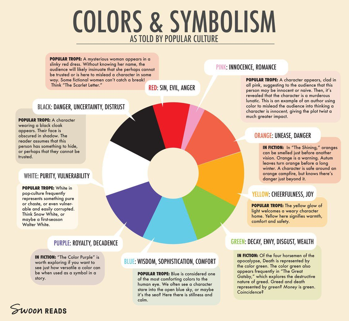 Image Result For Symbolism Of Colours Affiliate Ad Inspiring