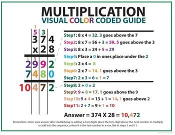 Math Posters For Elementary Classrooms Add And Subtract More