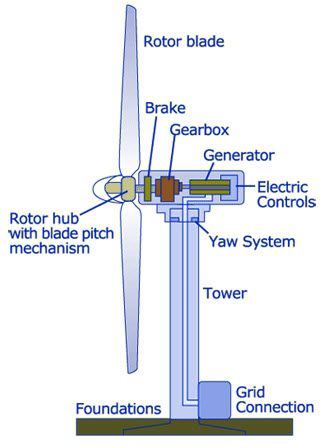 Wind Turbine Generator System Block Diagram | Infographics in 2019 | Solar power energy, Wind