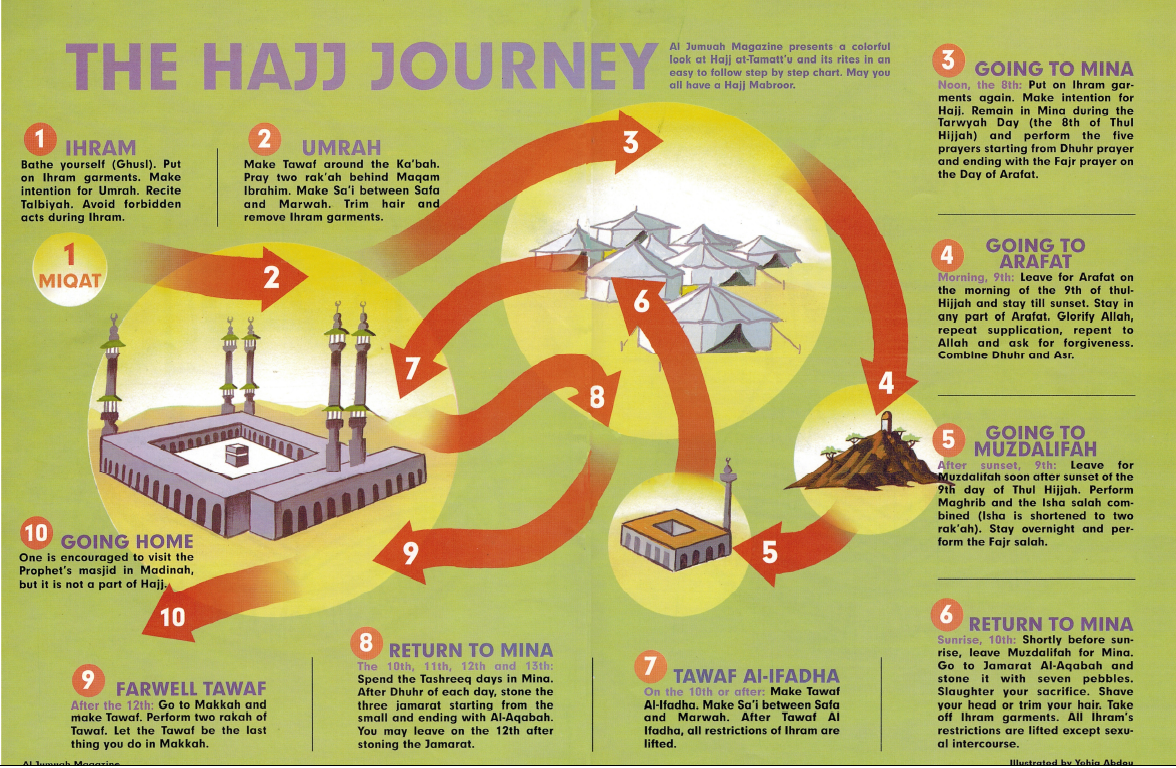 how to perform hajj and umrah hajj and umroh pinterest islam rh pinterest com All the Steps of Hajj Hajj Statue