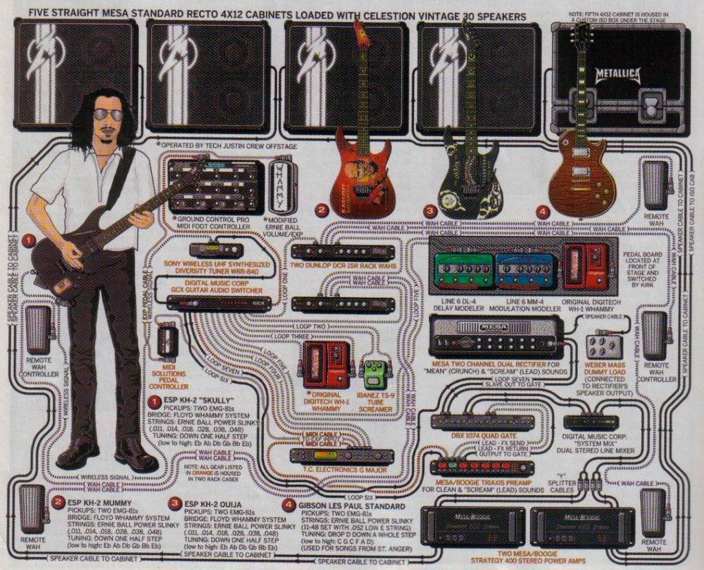 diagrama de pedales de kirk hammett, metallica guitar rig, guitar pedals,  music guitar
