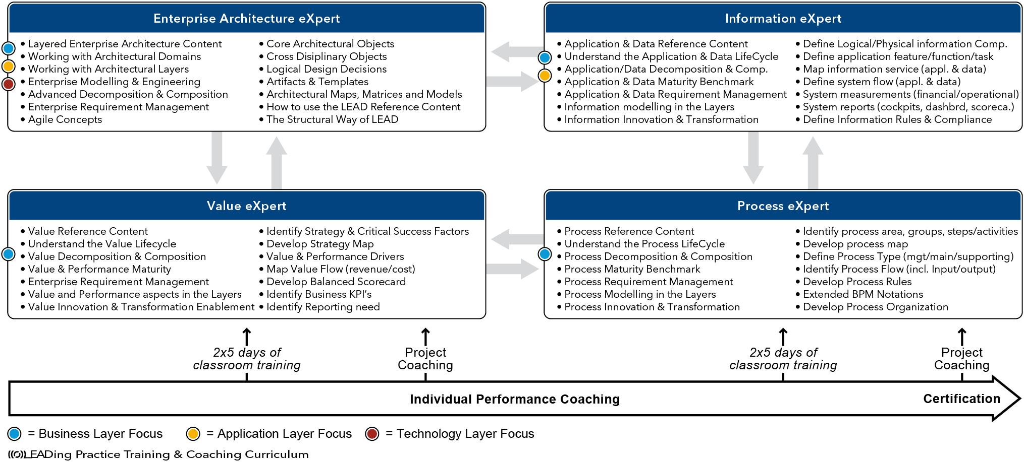 LEAD Enterprise Architect - LEADing Practice | Retail Architecture ...