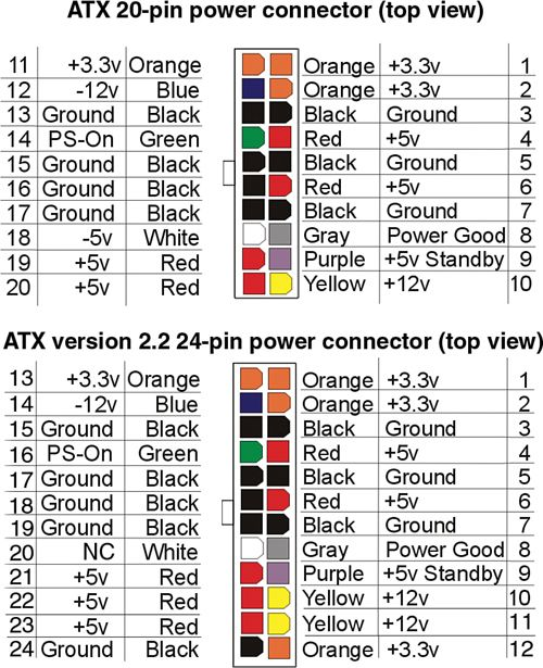 ATX power supply pinout | Handyman Diagrams | House wiring