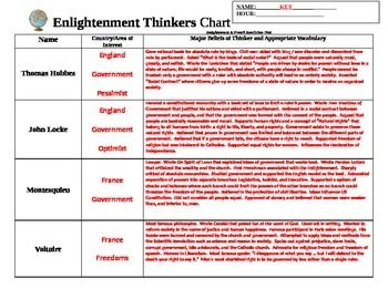 Enlightenment Thinkers Organizational Chart With Images