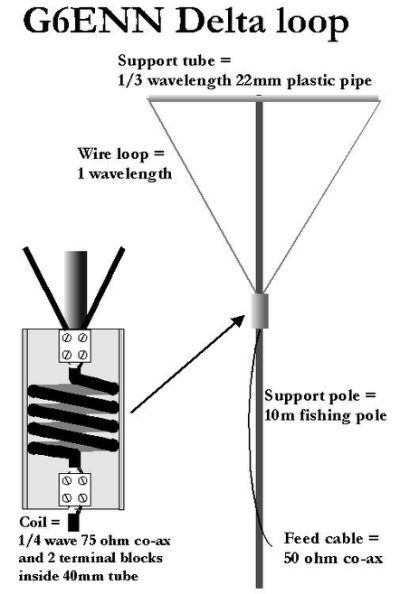 Delta Loop Antenna Related Keywords | Projects to Try | Ham