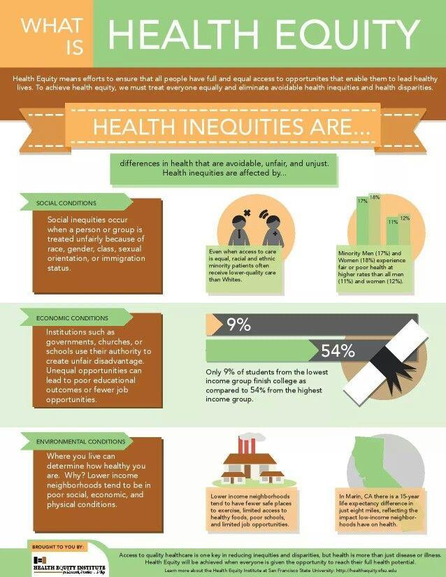 29 Sdoh Ideas Social Determinants Of Health Health Public Health