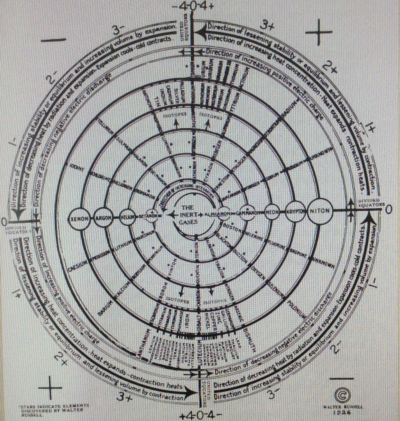 Walter russell periodic chart nerd fighters pinterest walter walter russell periodic chart gamestrikefo Images
