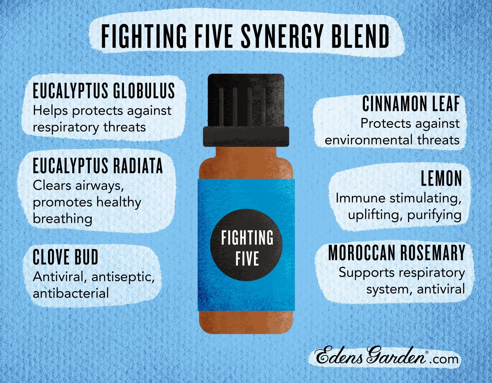 Pin on EG Essential Oil Synergy Blends