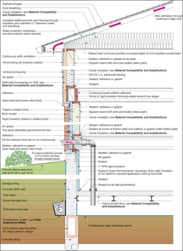 Pin By Arq Paulo Andres Montes On Architectural Details Roof Truss Design How To Plan Roof Insulation
