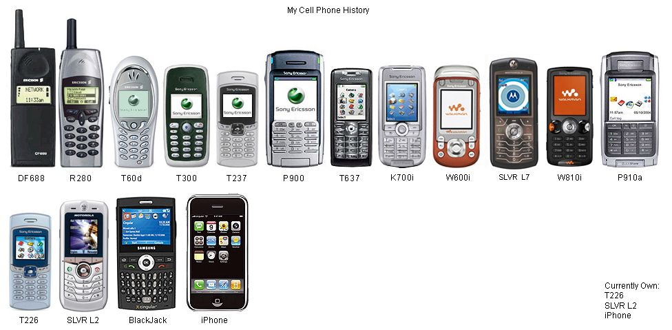 Pics For > Evolution Of The Cell Phone Timeline   Phone ...  Cell Phone Evolution Years