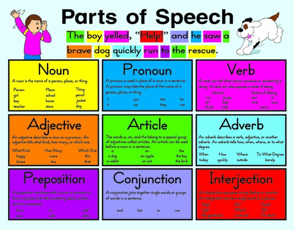 Parts of speech in english also expressions pinterest rh