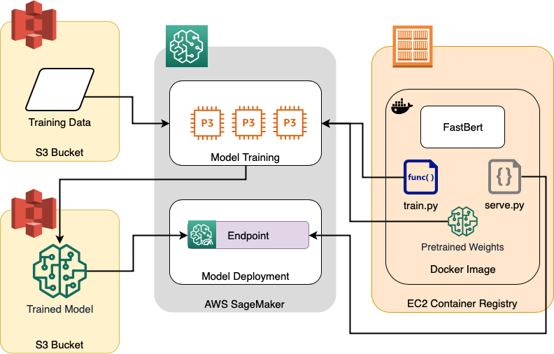 Train And Deploy The Mighty Bert Based Nlp Models Using Fastbert And Amazon Sagemaker Nlp Machine Learning Models Deployment