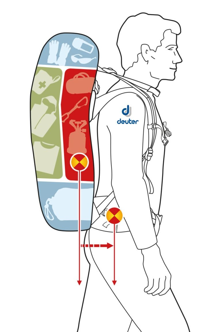Rucksack richtig packen: So verstaust Du Dein Gepäck optimal