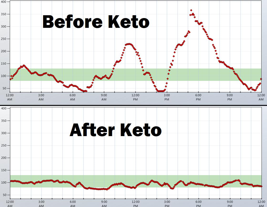 blood sugar level keto diet