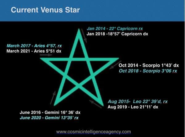 venus march 19 2020 astrology