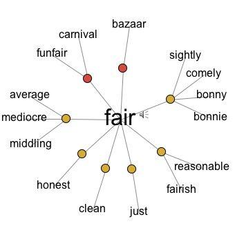 Making Sense Of Homographs Lesson Plans Homographs Vocabulary Lessons Word Cloud Generator