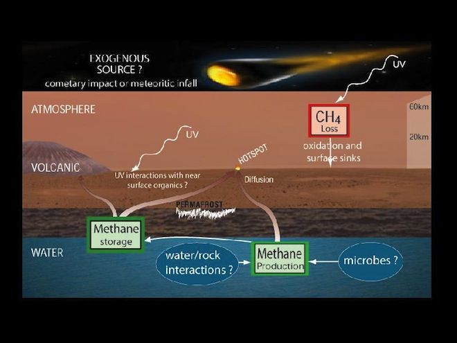Life On Mars Non Detection Of Methane Suggests No Modern Day
