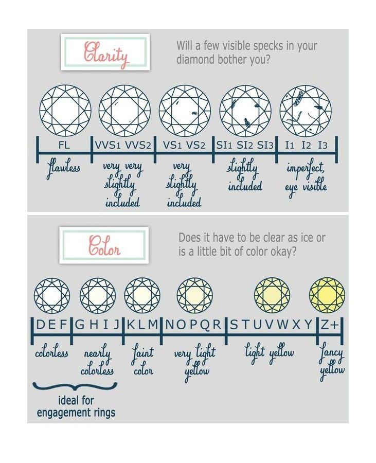 Diamond Grading - the  - diamond clarity chart
