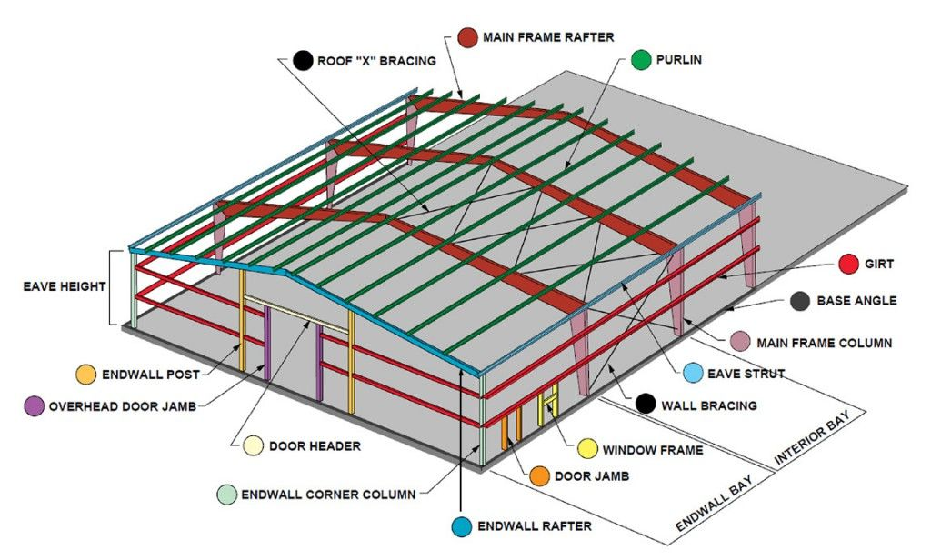 Primary And Secondary Structure Architecture Amp Home