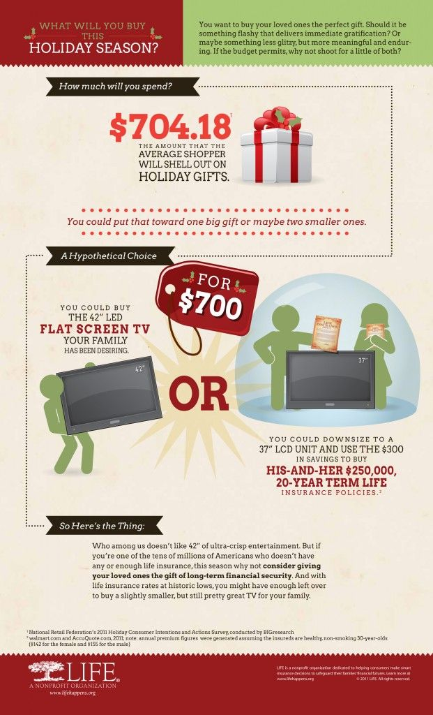 What Will You Buy This Holiday Season With Images Health Care