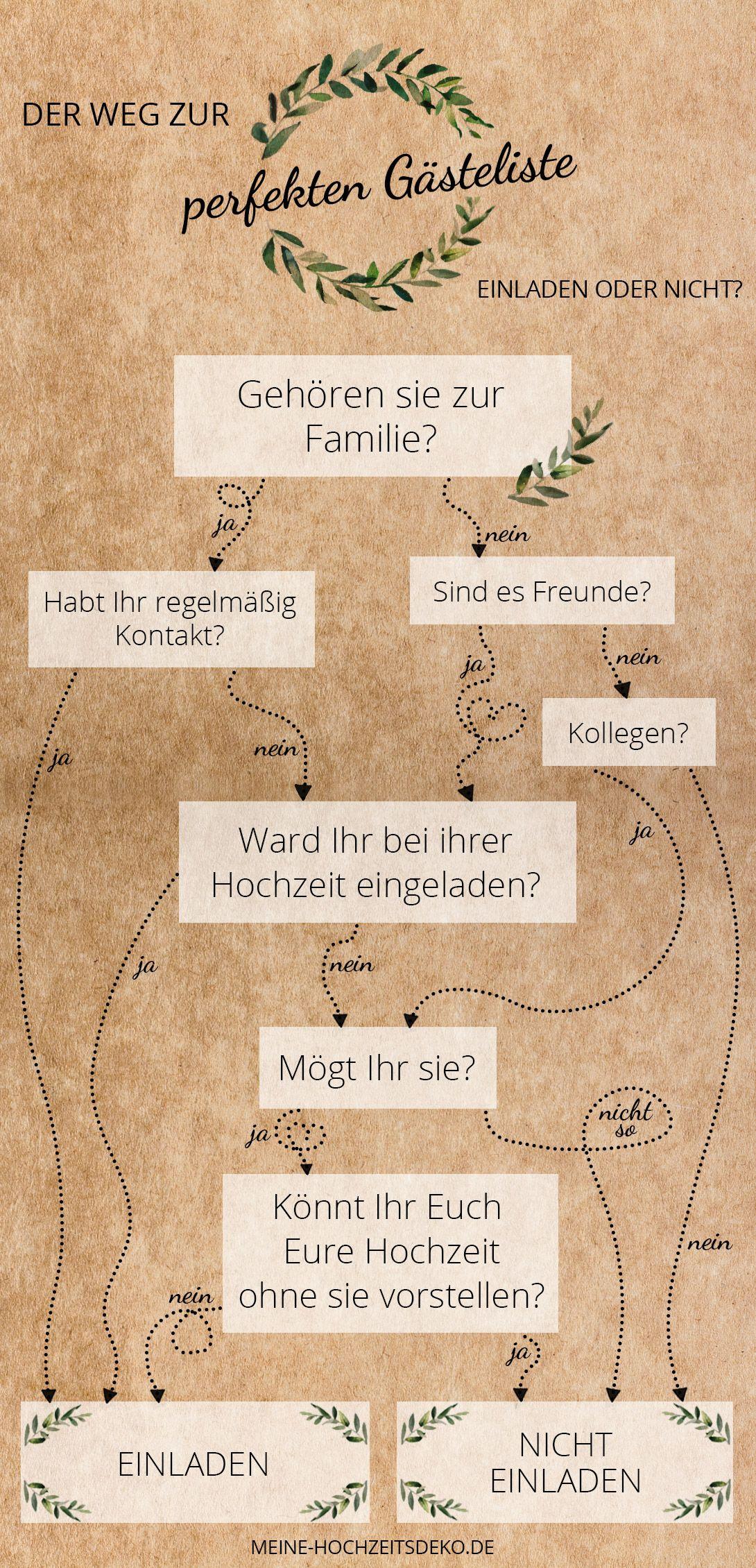 Checkliste Fur Eure Gasteliste Zur Hochzeit Wen Einladen Und Wen Nicht Checkliste Hochzeit Gasteliste Hochzeitsgasteliste