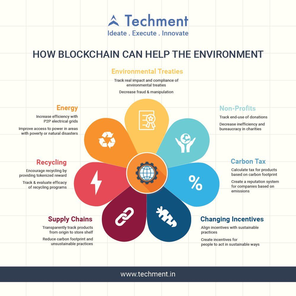 How #Blockchain can help the Environment? #techment