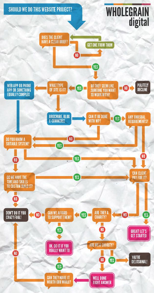 web designers decision tree should you do every project