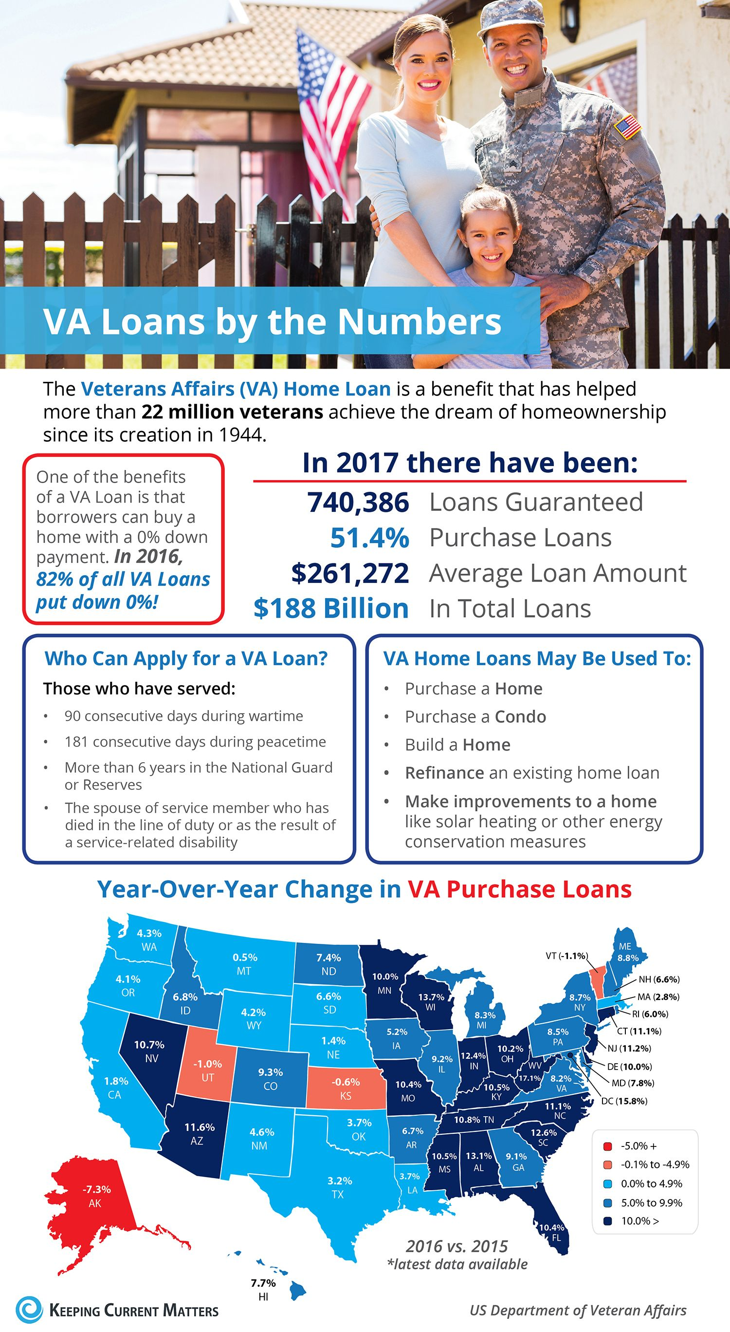 Veterans Affairs Loans By The Numbers Infographic Keeping Current Matters Www Suekrider Com Veteransday Home Ownership Home Buying Home Buying Tips