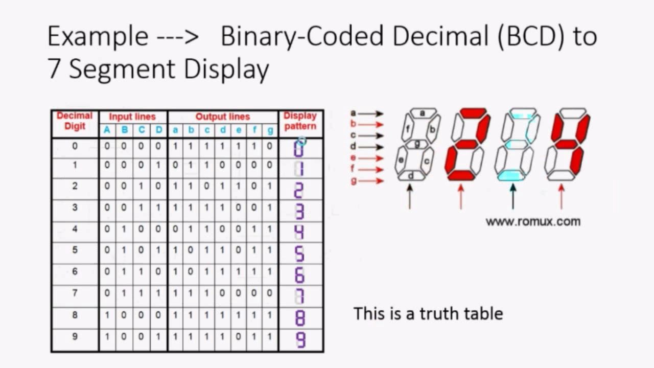 How do Microprocessors and Logic Gates Work in Electrical